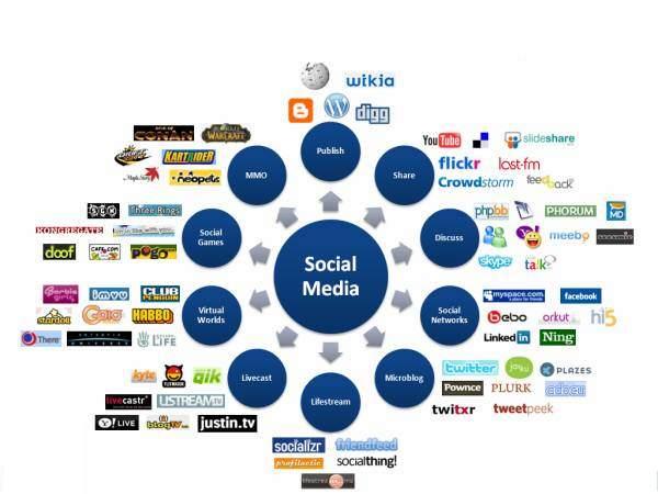 Sosyal Medya; Daha Çok Takipçi Mi?