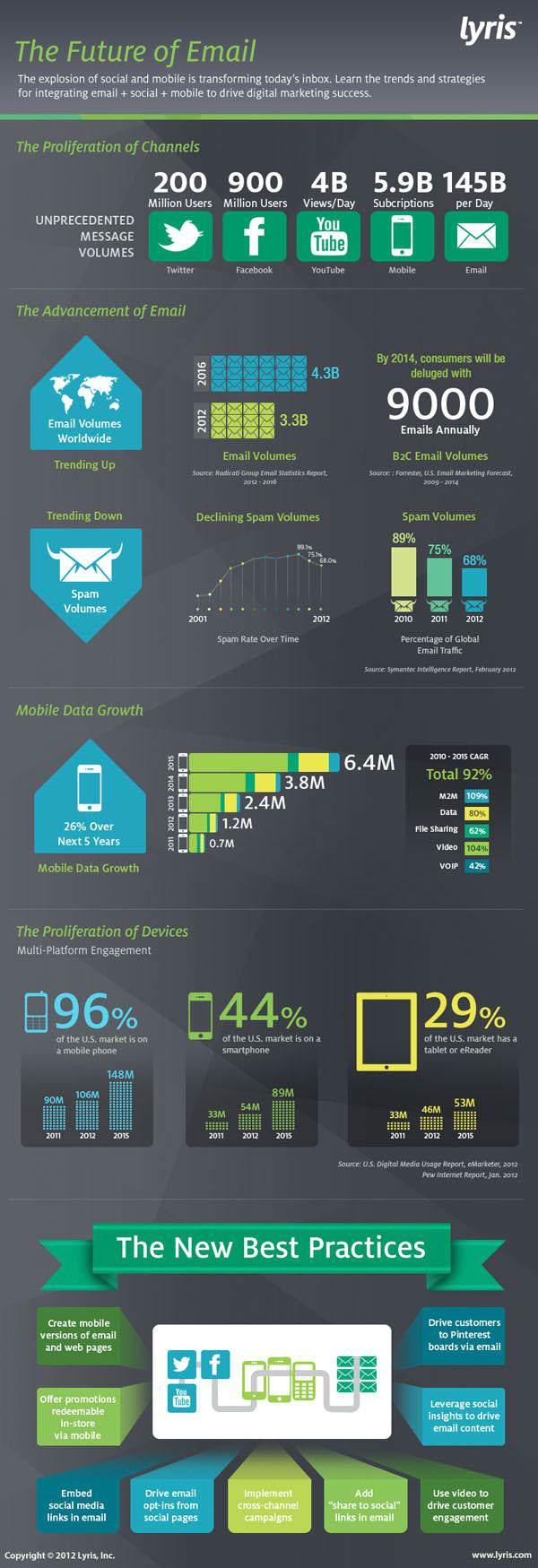 2014'te Tüketiciler Yıllık Ortalama 9.000 Mail Alacak [İnfografik]