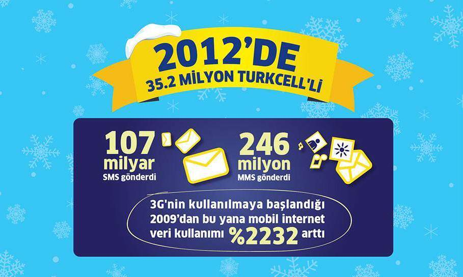 Rakamlarla Turkcell'in 2012'si [ + Infografik ]