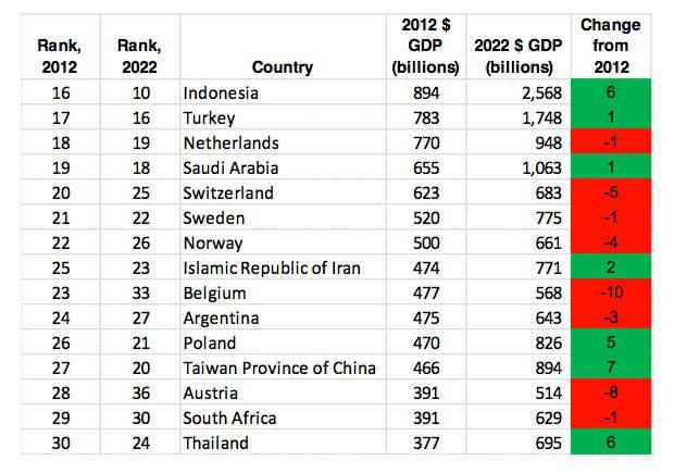 cebr_world_lconomic_league_2013_table_cont_24762