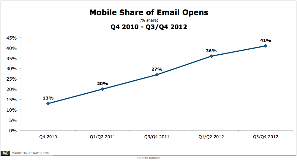 Knotice-Mobile-Share-of-Email-Opens-Feb2013