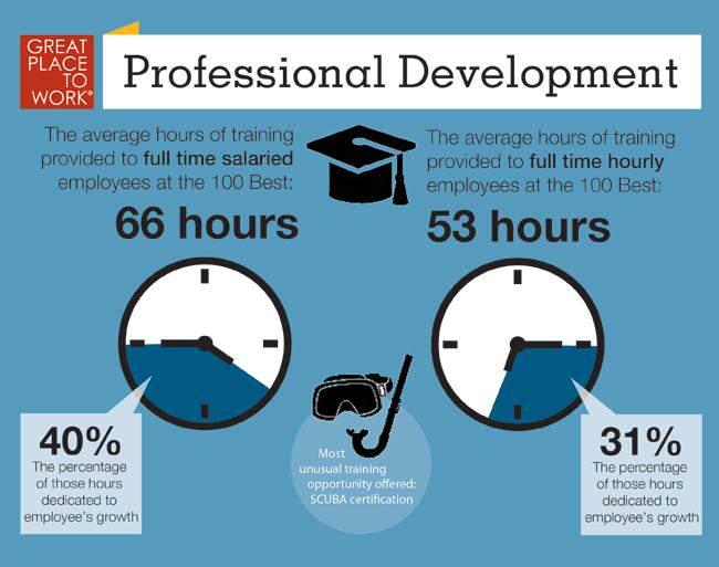 gptw-professional-development