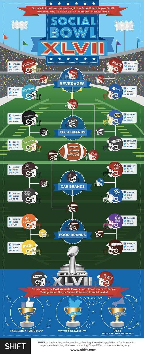 social-bowl-infographic