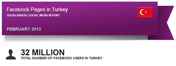 SocialBakers Şubat Raporu: İşte Markaların Facebook'taki Şubat Performansı