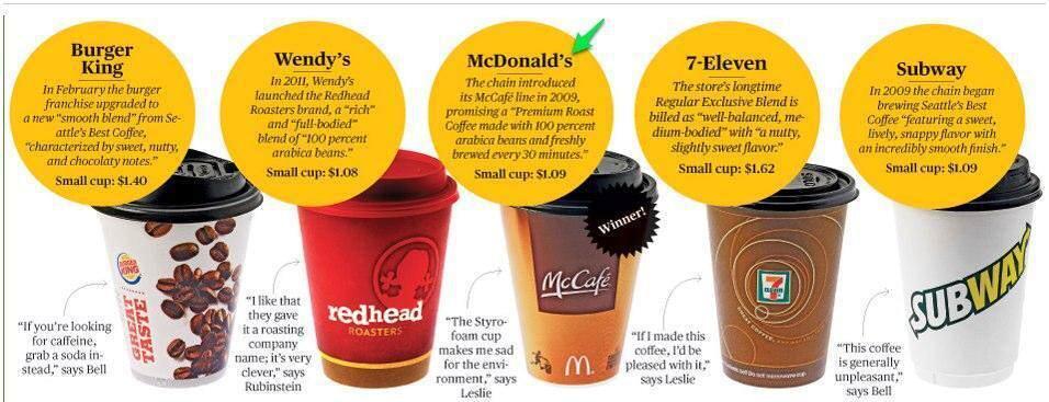 Fast Food Dünyasının Kahve Merakı