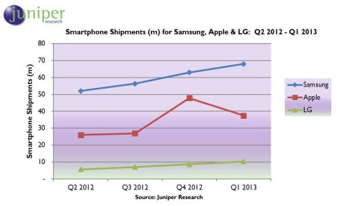 Smartphone-PR-Q1-2013