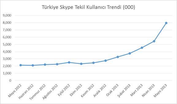 Skype kullanici trendi
