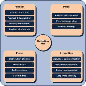 marketing-mix_en