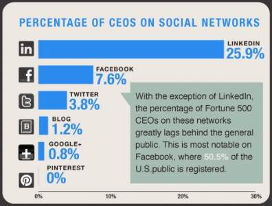 ceo-percentage-on-social-networks