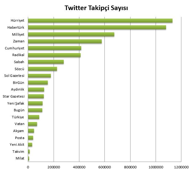 Twitter-Takipçi-Sayıları