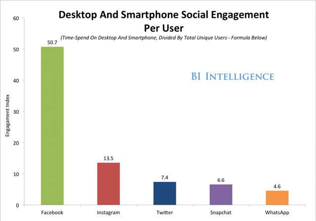 sosyal medya süre