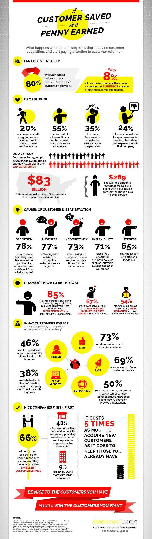 stop-losing-money-focus-customer
