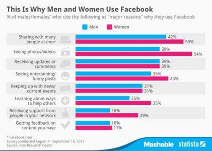 Kadın-ve-erkeklerin-Facebook'u-kullanmasının-8-nedeni_k