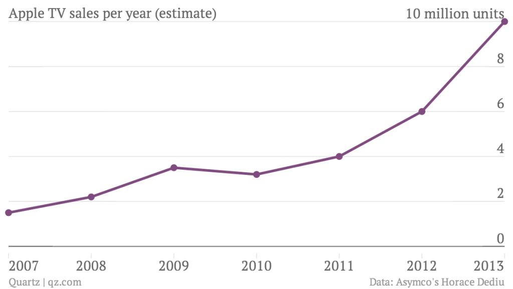 apple-tv-sales-per-year-estimate-apple-tv_chartbuilder