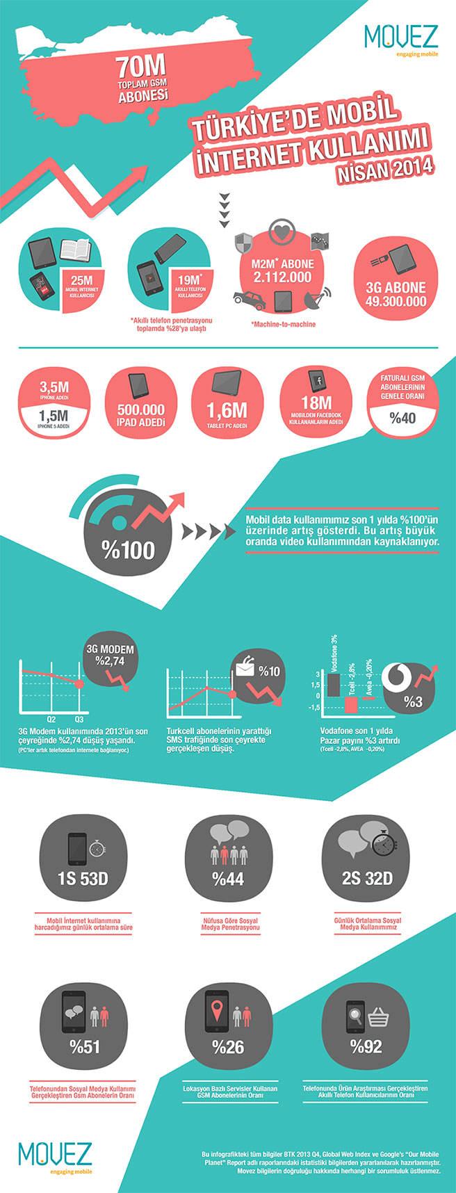 [İnfografik] Türkiye'de Mobil İnternet Kullanımı