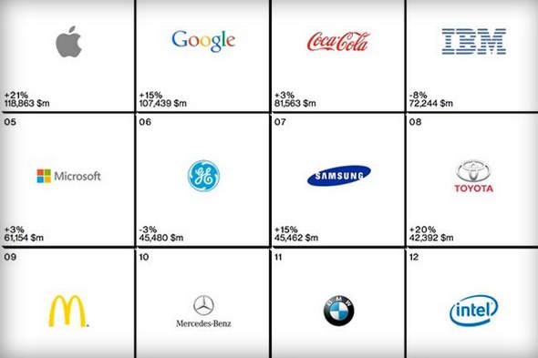 Küresel Markalar 2014 Raporu Açıklandı