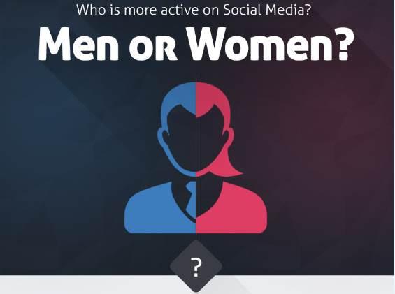 Sosyal Medya ve İnternetin Aktif Cinsiyeti Kim? – Infografik