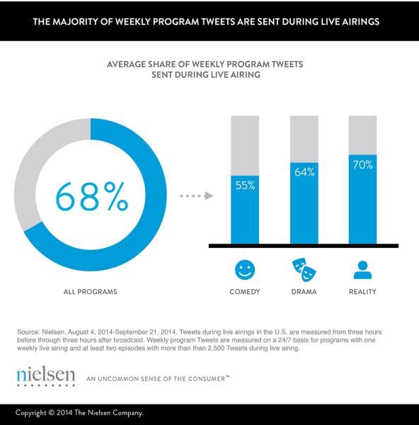Extending-Twitter-TV-Engagement-Beyond-Live_68-Percent-592x600