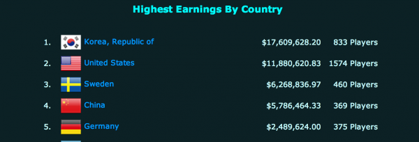 game sector highest earnings by country