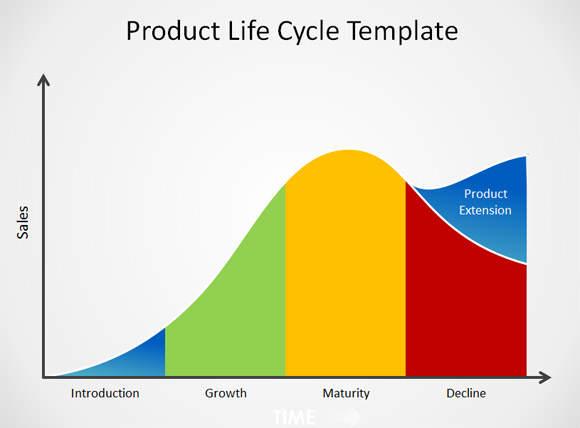 ürün yaşam çizgisi
