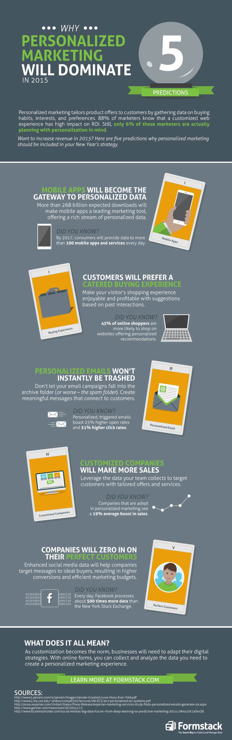 why-personalized-marketing-will-dominate-in-2015-infographic