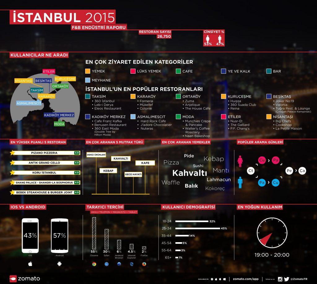 Zomato_2015 Infografik