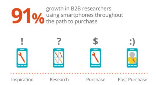 b2b-mobil-kullanımı
