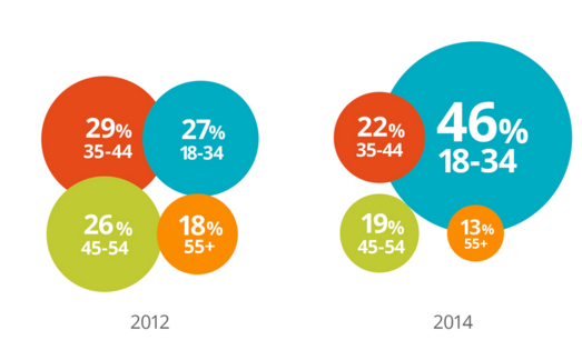 B2B şirketlerinde çalışan satın alma uzmanlarının yaş dağılımı, B2B Path to Purchase Study, 2014