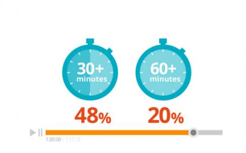 B2B satın alma uzmanlarının yarısı video izlerken yarım saatden fazla süre geçirdiklerini belirtiyor.