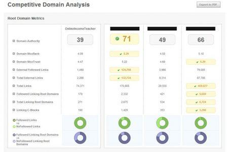 Open site explorer ile rakip siteleri anailiz ederek daha etkin bir SEO stratejisi belirleyebilirsiniz.