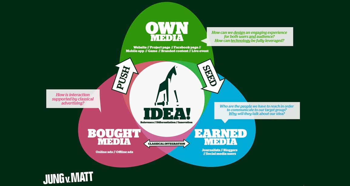 Earned Media (Edinilen Medya) Nedir?