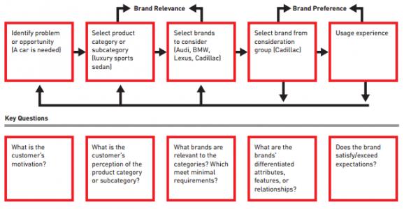 Müşteri-marka etkilişim döngüsü Kaynak: D.A. Aaker