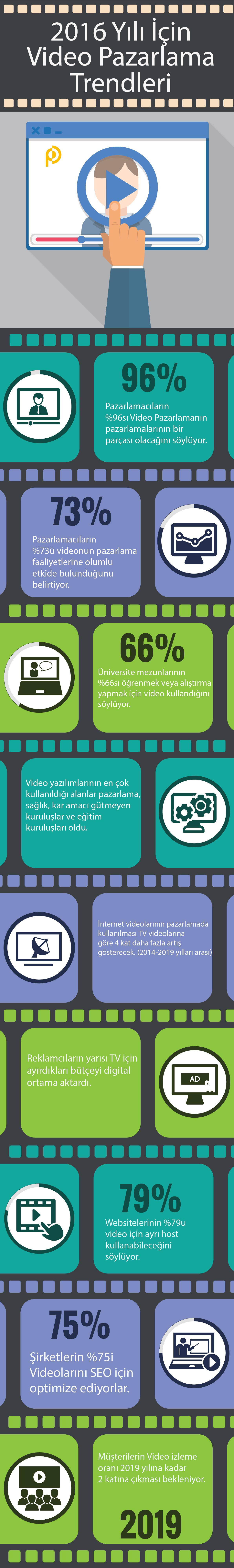video-pazarlama-trendleri