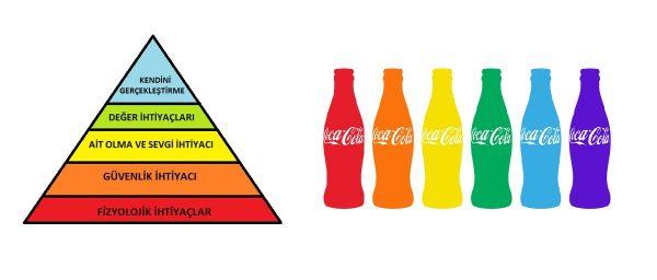 5 Coca-Cola Sloganı ile Maslow'un İhtiyaçlar Hiyerarşisi