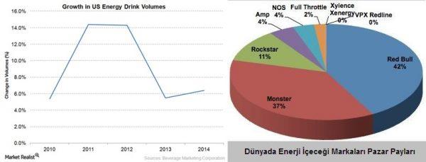 Energy-drink-volumes-horzss