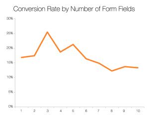 dönüşüm-optimizasyonu-form-alanı-300x232