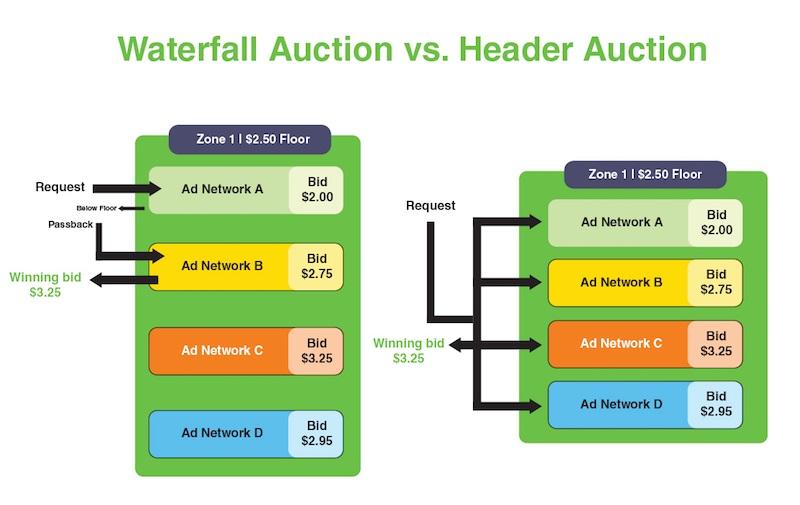header-bidding-gorsel