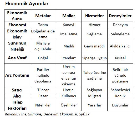 ekonomik-ayrim
