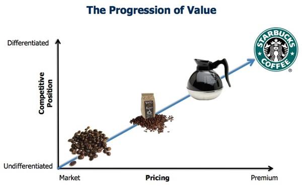 starbucks-value
