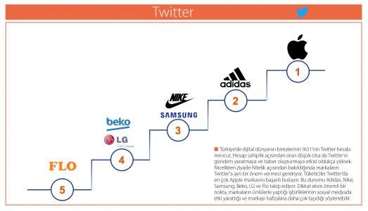 Türkiye'deki Dijital Dünyanın En Başarılı Markaları