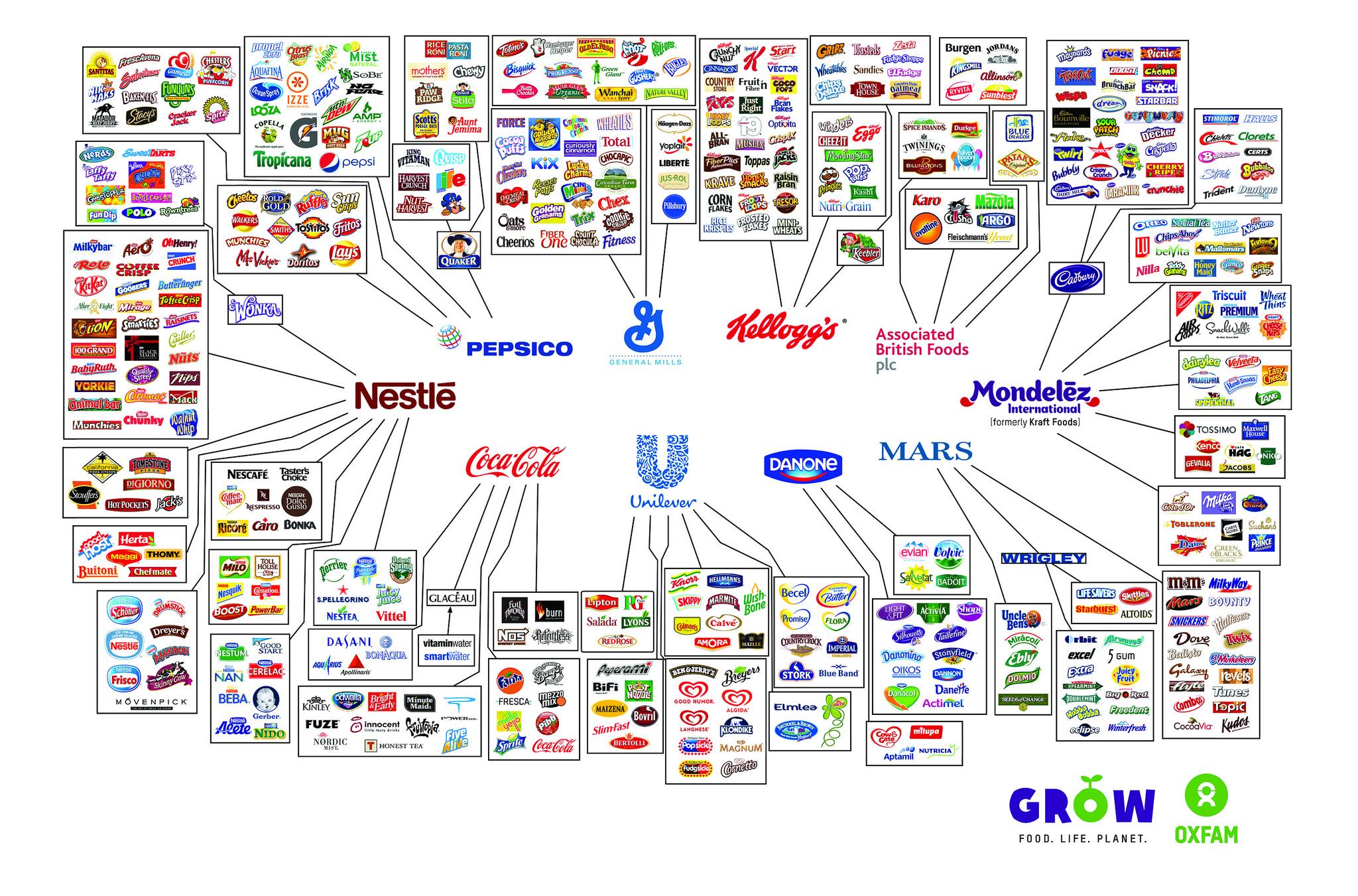 Bütün Büyük Gıda Markalarını Kontrol Eden 10 Şirket