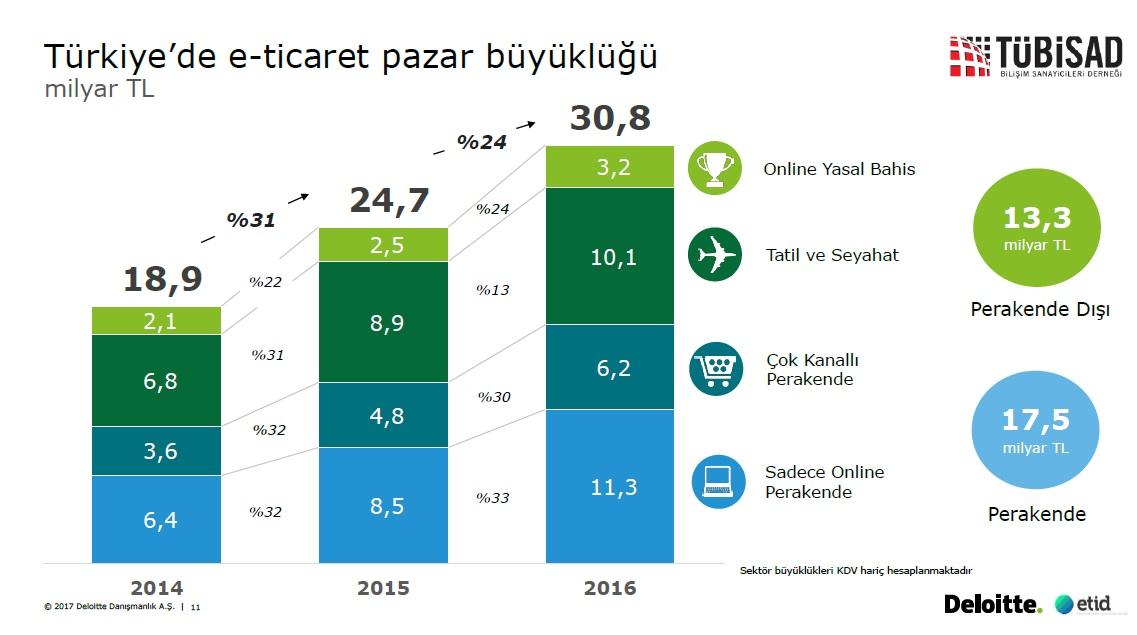 Türkiye'nin E-Ticaret Hacmi, 2016'da %24 Büyüdü