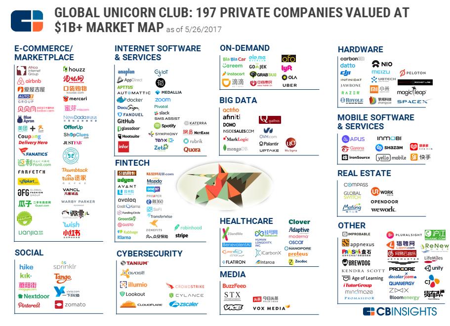 Küresel Unicorn Kulübü: Dünyanın En Değerli 197 Özel Şirketi
