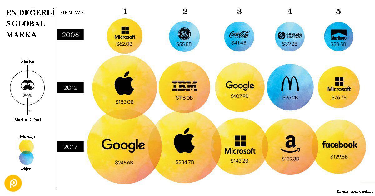 """""""Dünyanın En Değerli 5 Markası"""" Listesinde Teknoloji Hakimiyeti"""