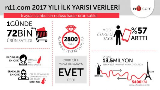 n11'de 6 Ayda İstanbul'un Nüfusu Kadar Ürün Satıldı