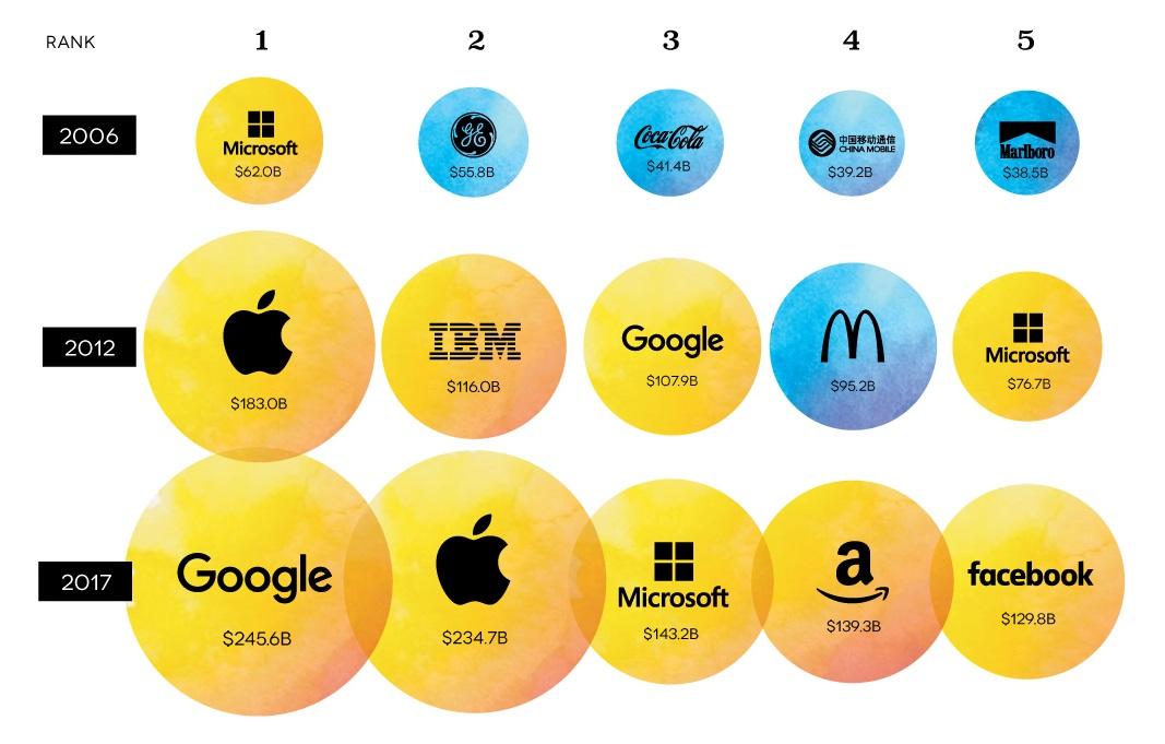 Dünyanın En Değerli Markaları Sıralaması, 10 Yılda Nasıl Değişti?