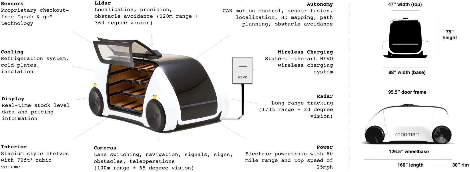 Robomart: Dünyanın İlk İnsansız Seyyar Marketi