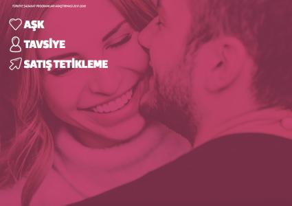 Türkiye Sadakat Programları Araştırması Yayınlandı