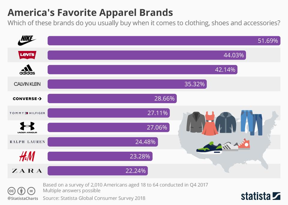 f5fa3d16521af Statista'nın Yaptığı Araştırmaya Göre, ABD'lilerin Ürünlerini En Çok Satın  Almayı Tercih Ettikleri 10 Giyim Markası