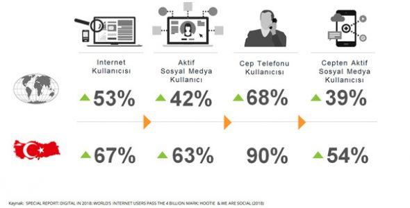 Nielsen, Dijital Dönüşüm Raporunu Yayınladı
